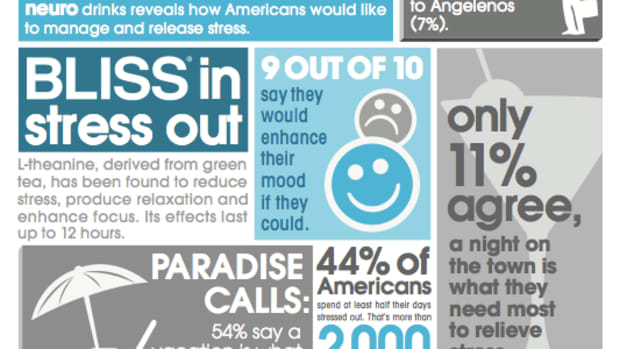 Stress Survey, stress, stressed out america