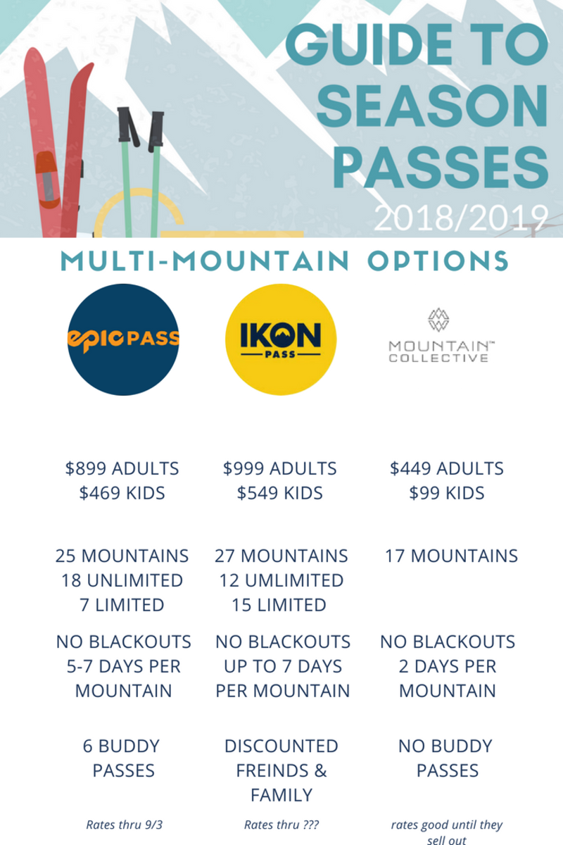 Comparing Ski Season Pass Deals for Families