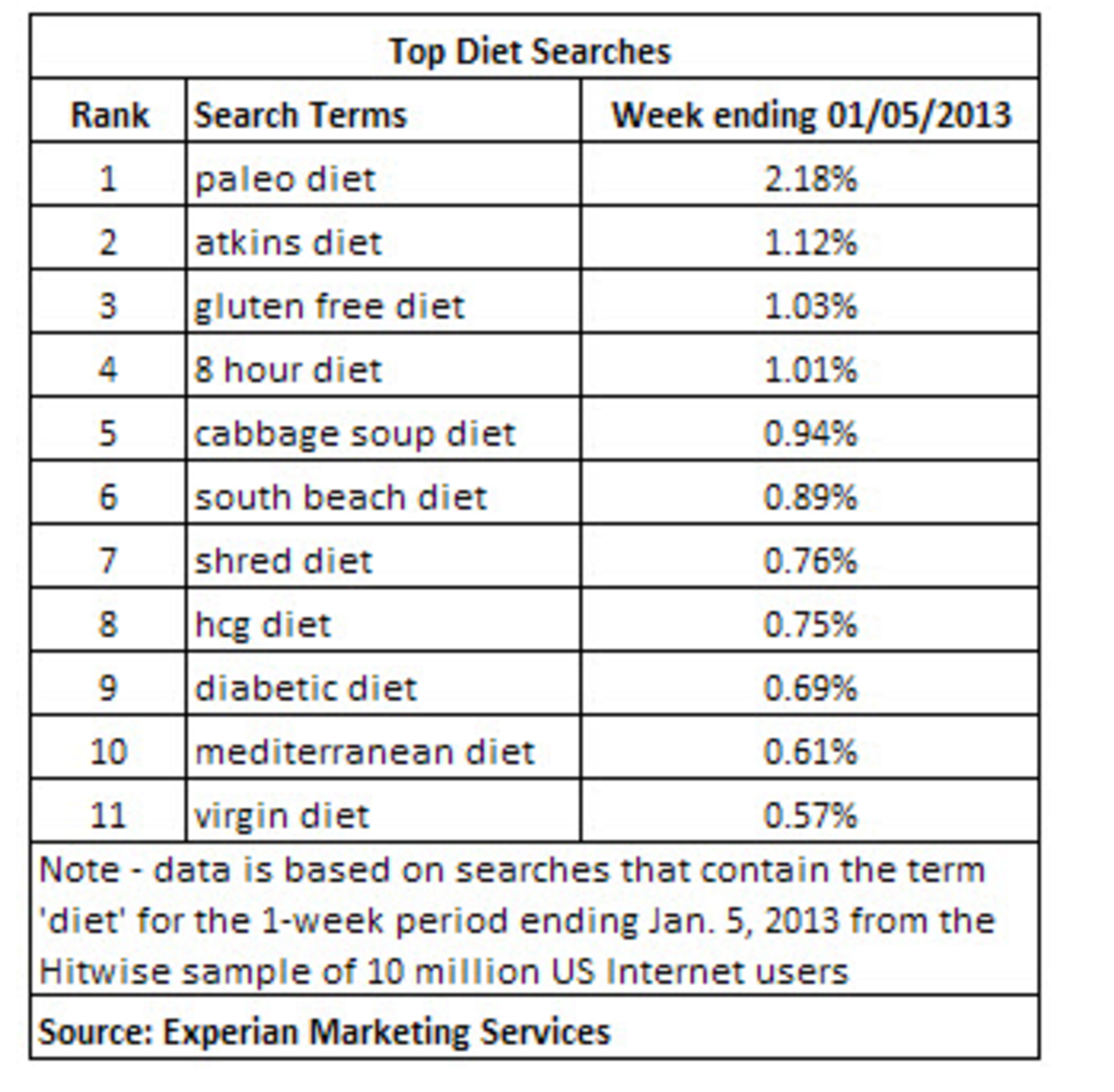 Top Diet Searches
