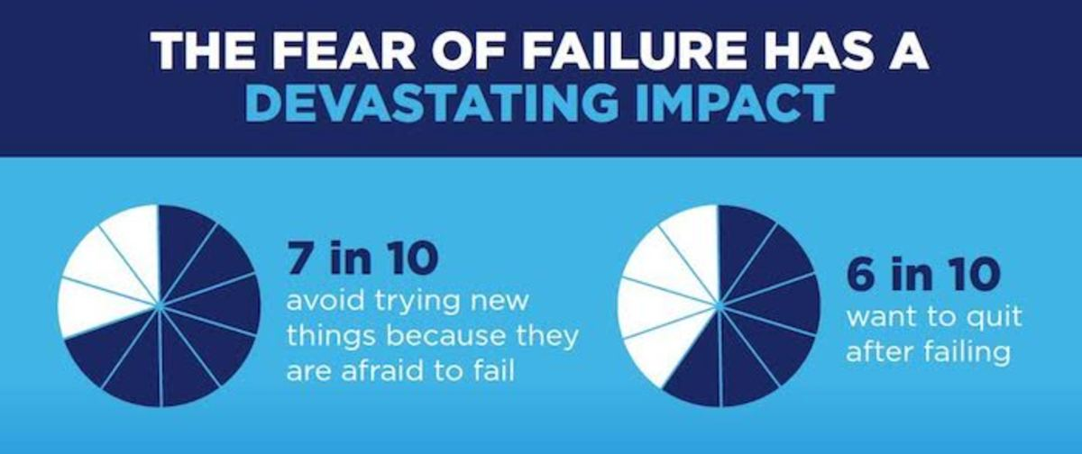 the impact of fear of failure