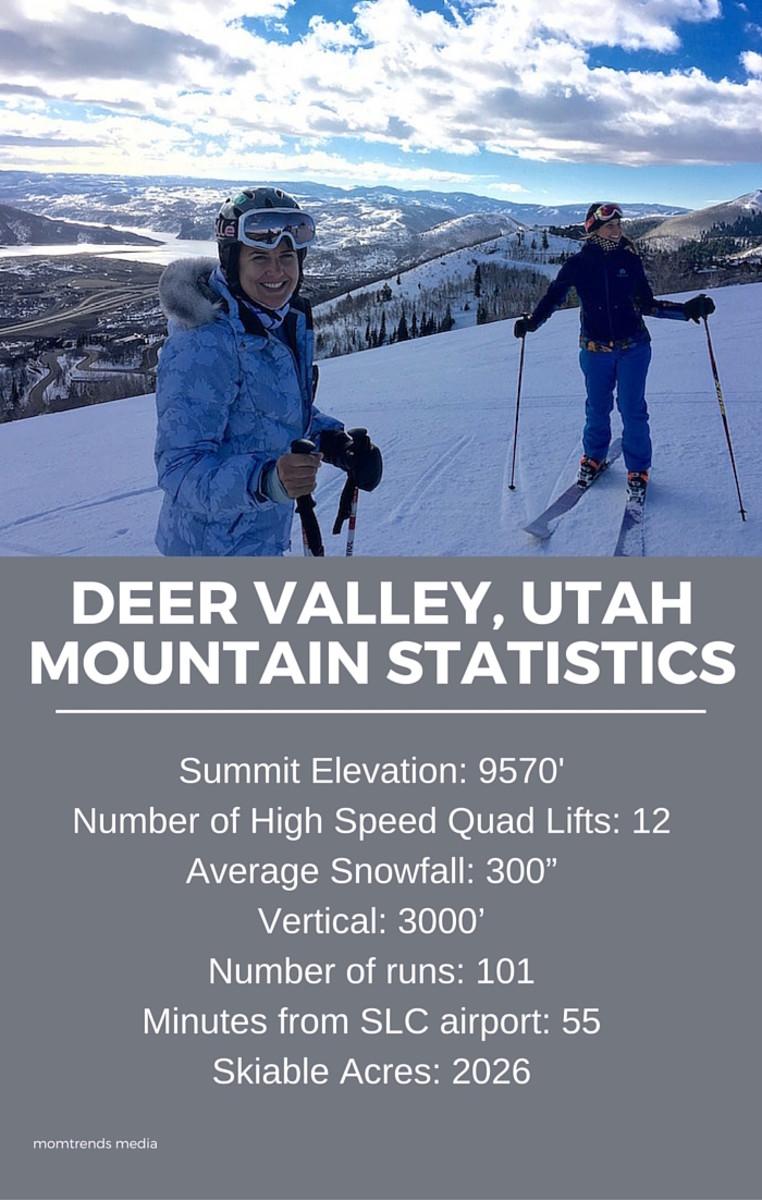 Deer Valley Stats