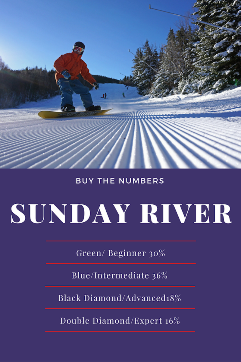 Sunday River Stats