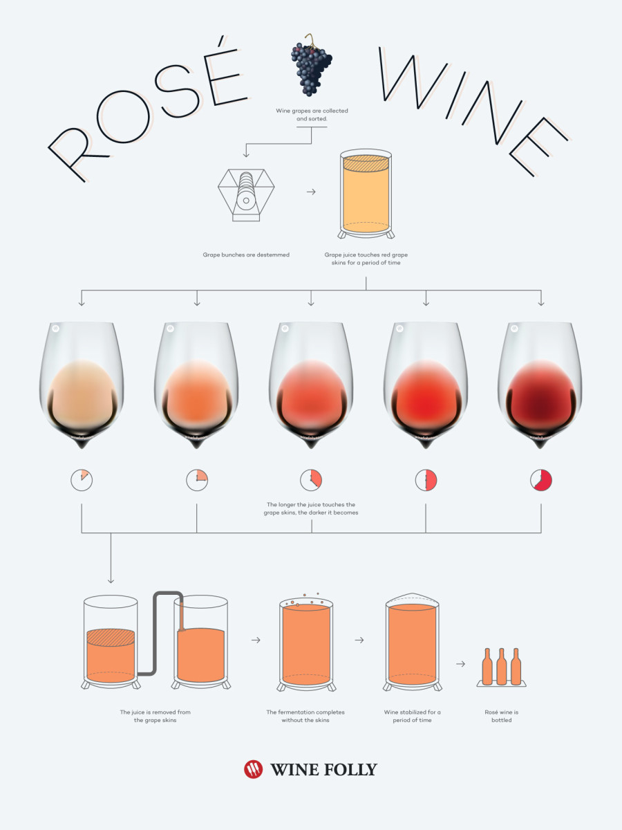 how-is-rose-wine-made