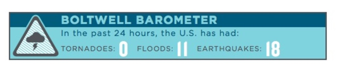 Boltwell Barometer