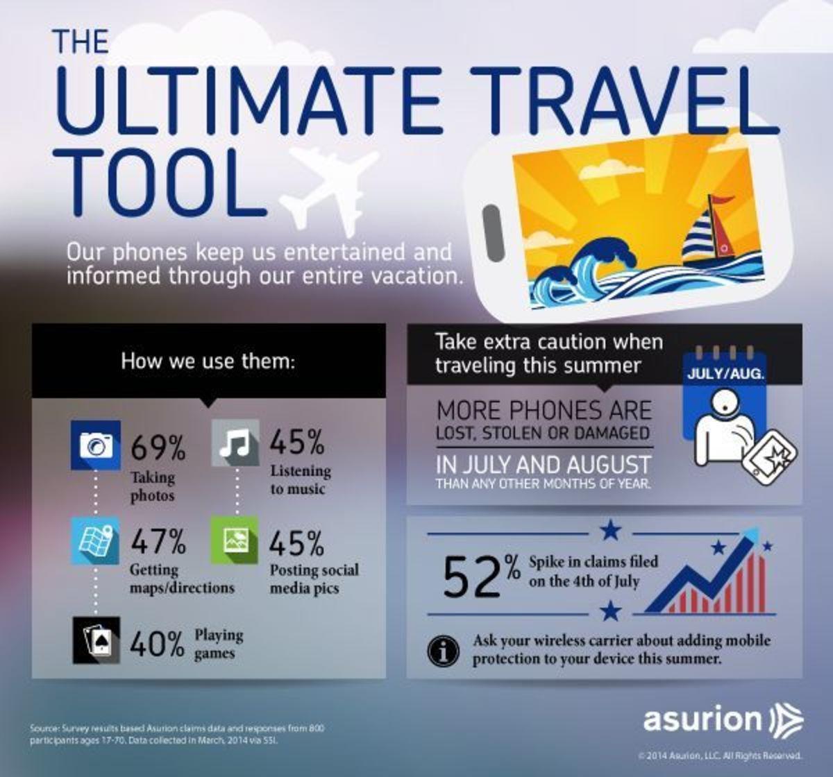 Asurion Trends