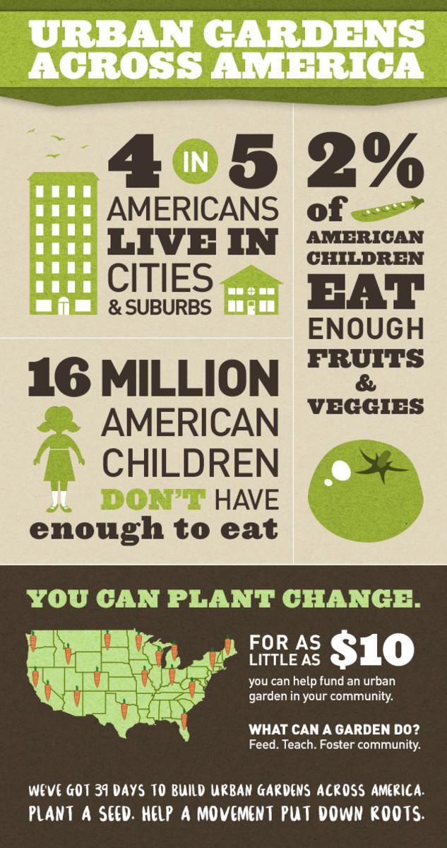 Urban Gardens Across America