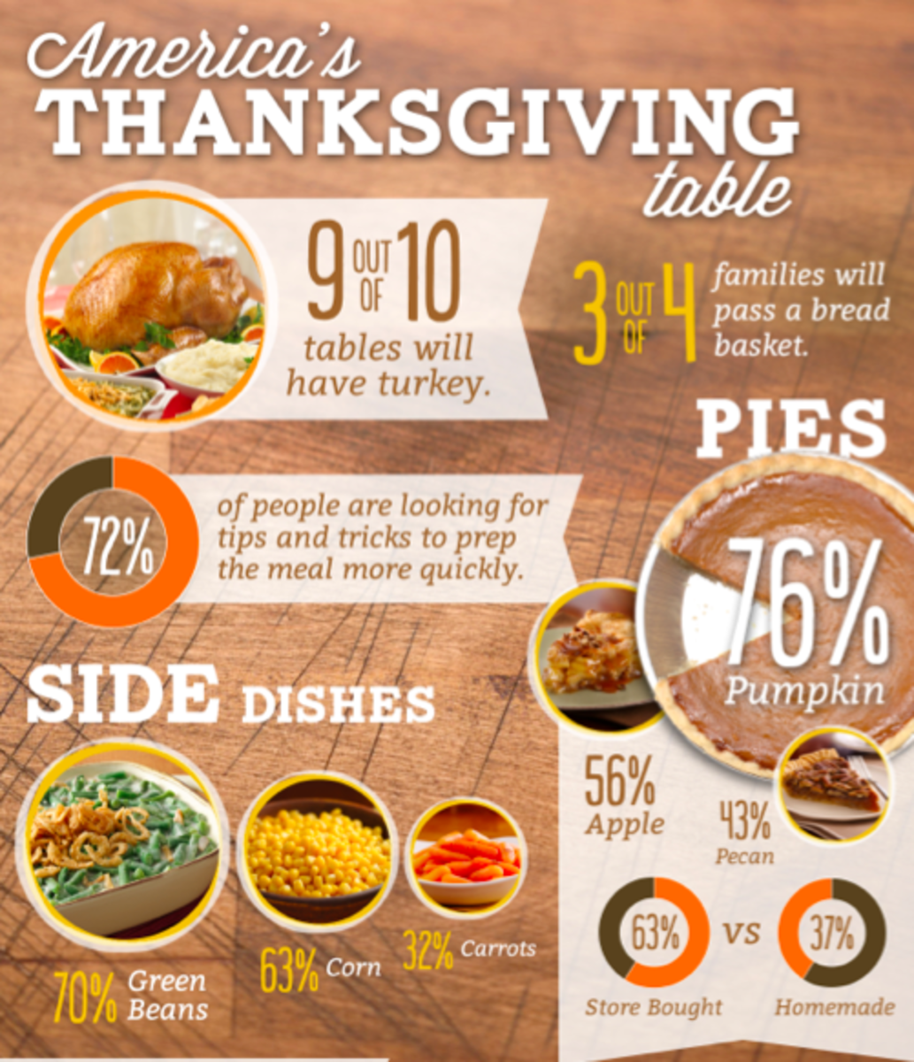 Thanksgiving Day Food Trends | MomTrends