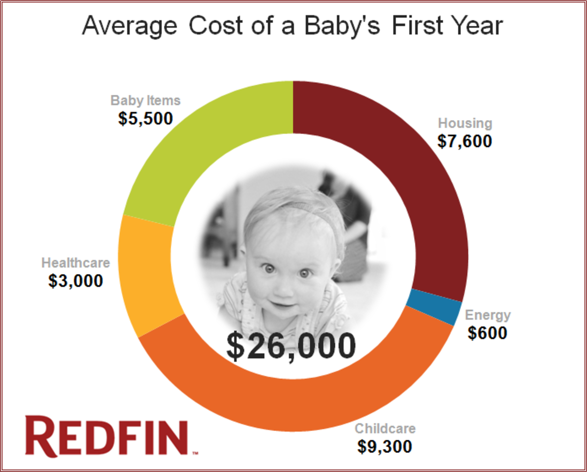 cost-of-babys-first-year