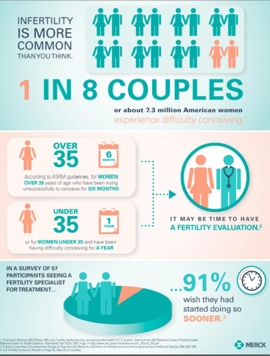 Infertility Awareness National Infertility Awareness