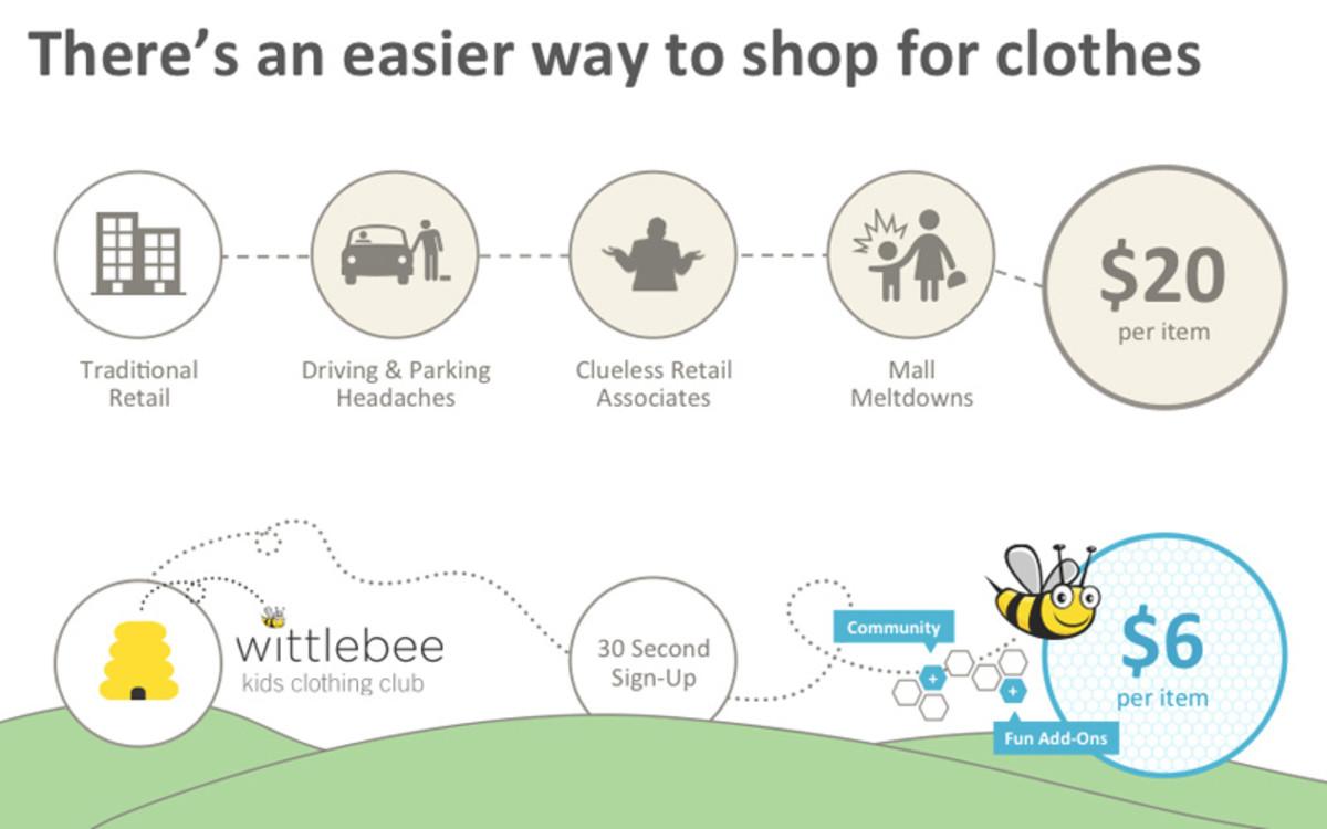 wittlebee-how-it-works2