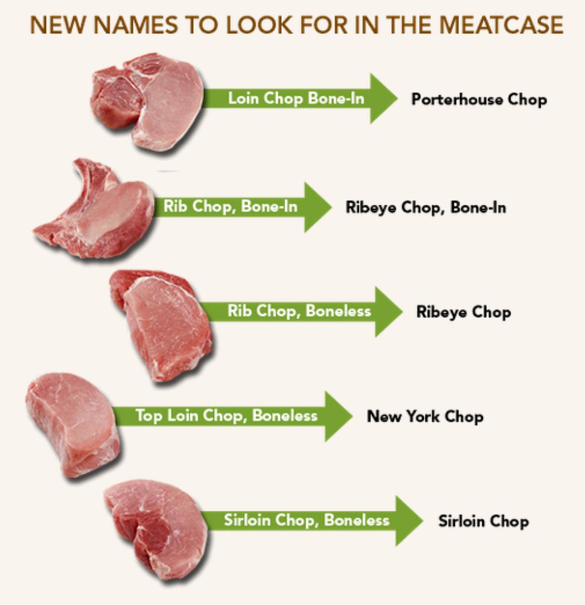 New Pork Chart